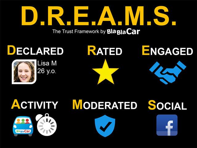 DREAMS-trust-framework, carsharing